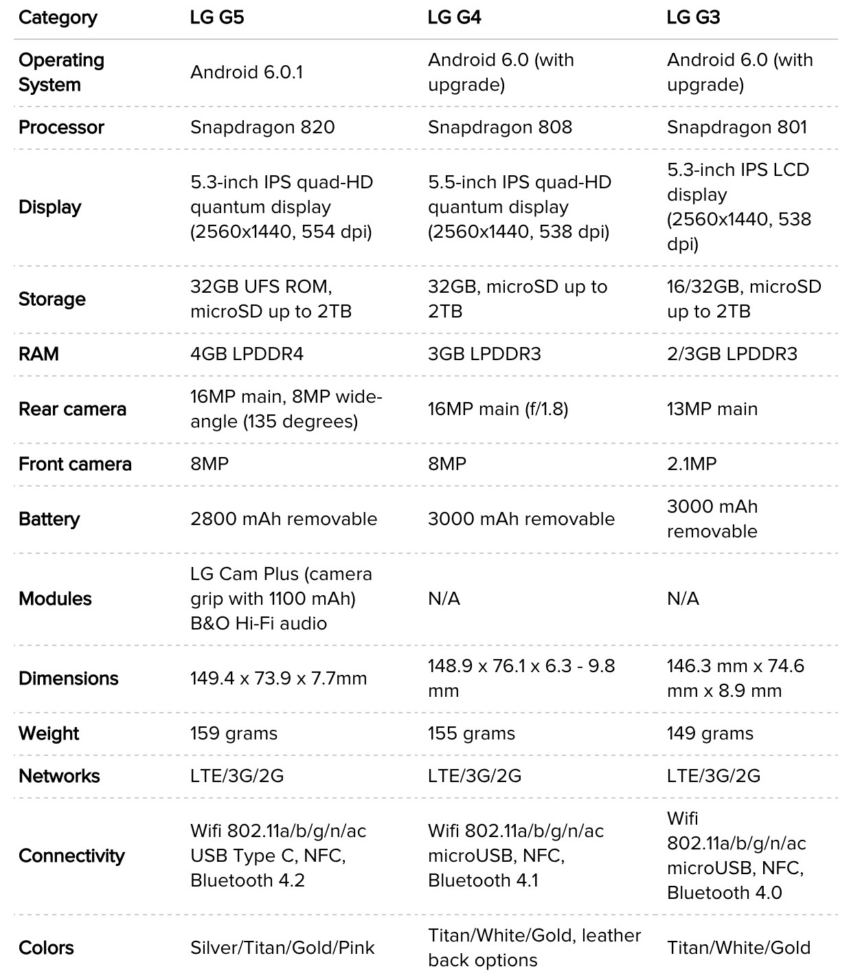 LG G5 vs LG G4 vs LG G3
