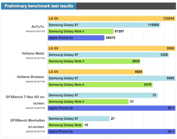 lg-g5-benchmarks-570
