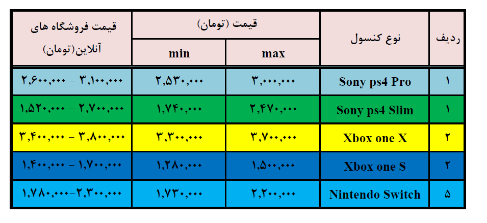 تلیر بازی اساسین به منظور پلیستیشن ۴ قیمت روز کنسول های بازی درون ایران (آپدیت کـه تا تاریخ ۹۷/۲/۲۴) mimplus.ir